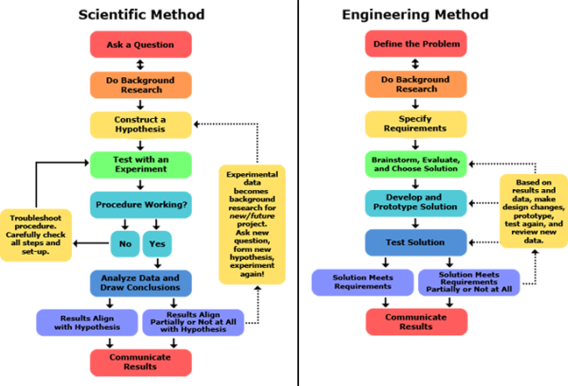 Scientific Method vs Engineering Method