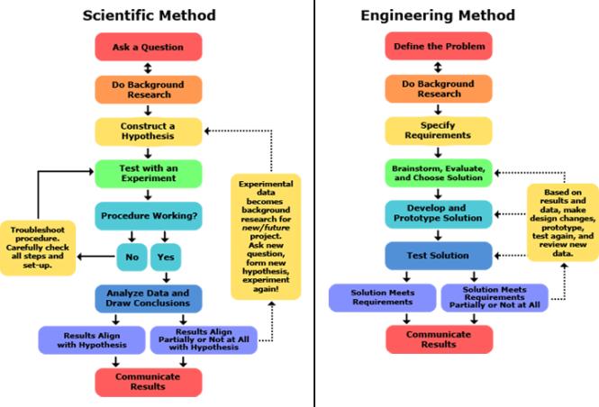 Scientific Method vs Engineering Method